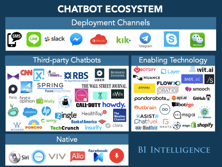 機器人開發平台(圖片來源:Business Insider)
