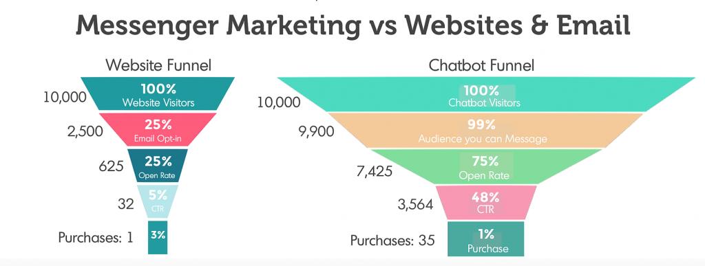 電子信件 vs chatbot,銷售漏斗
