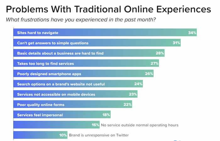 傳統在線體驗問題(圖片來源:Chatbots Report)