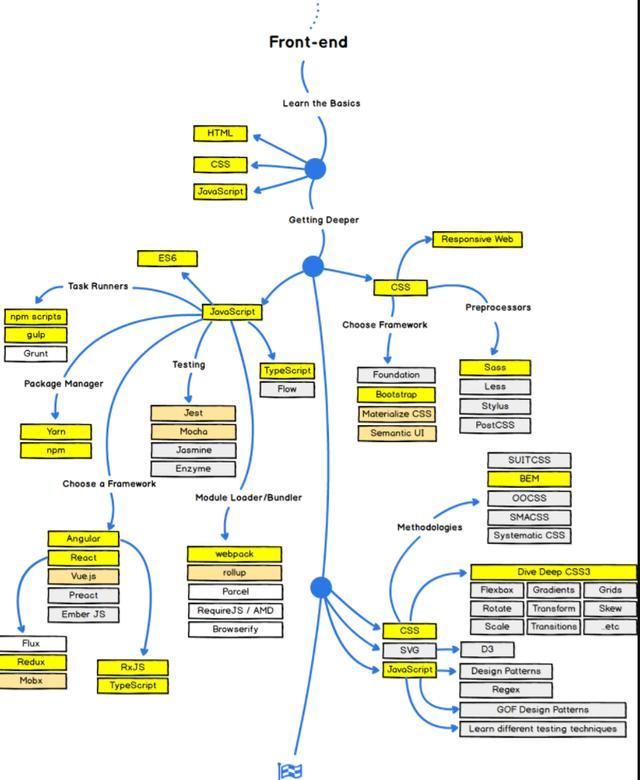 網站架設 :網頁前端工程師,學習路線圖