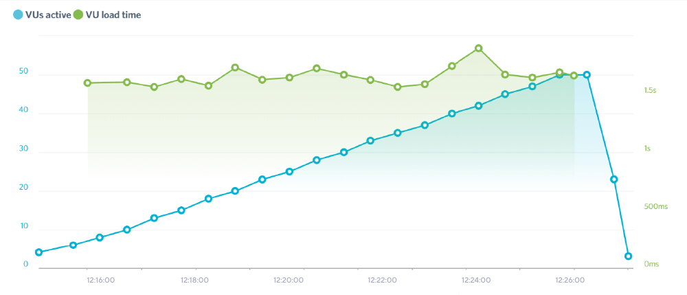 Bluehost評價 :壓力測試,增加線上訪問人數