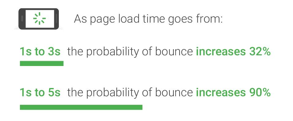網站速度,影響網站跳出率