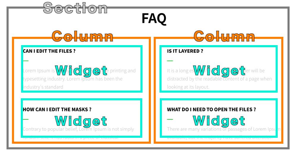Elementor教學 :頁面佈局觀念教學