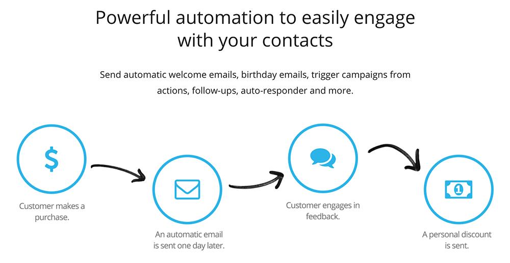 Mailster 自動化發信流程